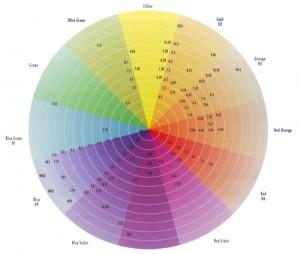 Цветовой круг BES Hi-Fi Hair Color