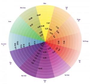 Цветовой круг профессионального красителя BES Regal Zero